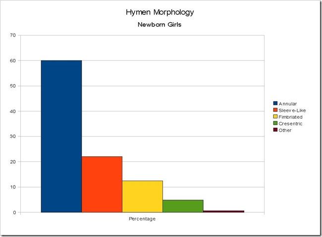 Hymen Morphology